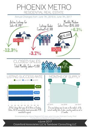 Phoenix Metro Infographic - 2017-06 2