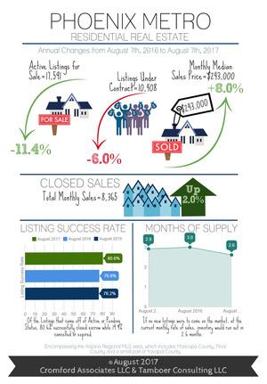 Phoenix Metro Infographic - 2017-08